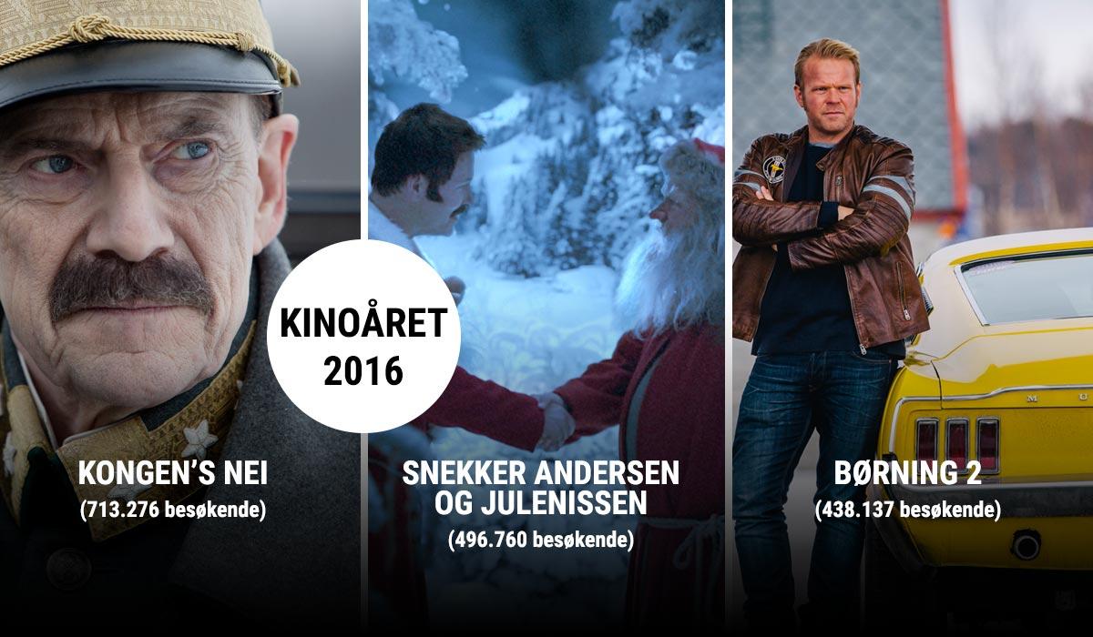 TRE PÅ TOPP I 2016: Kongens Nei på klar førsteplass, etterfulgt av Snekker Andersen og Julenissen og Børning 2. Montasje: Per Mork, KINOMAGASINET.no
